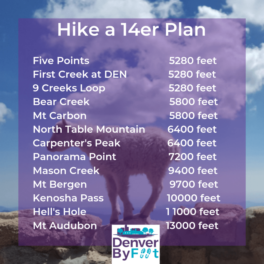 Train to Hike 14er in Denver